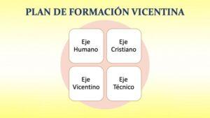 PLAN DE FORMACIÓN VICENTINA